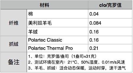 地球科学家 Polartec 200 女双面抓绒卫衣 内衬超柔长毛绒 图1