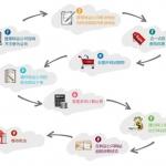 海淘转运转运的基本流程是什么?海淘如何转运?海淘转运流程详解