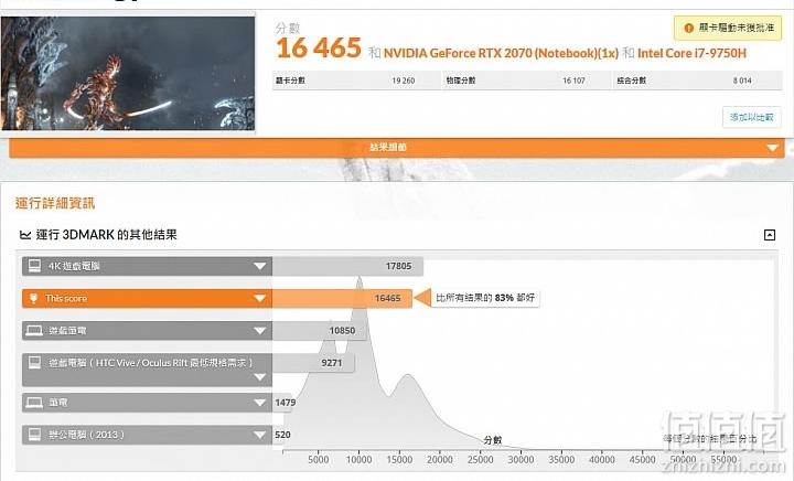 ASUS 华硕ROG Strix SCAR III 游戏本开箱及详细测试分享– 第3页