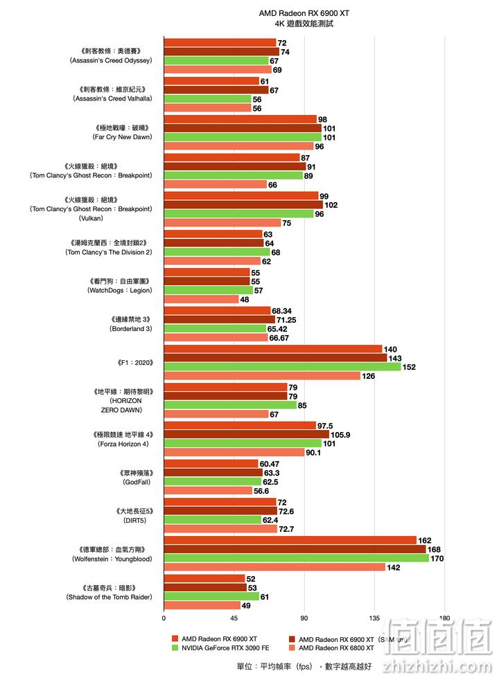 AMD Radeon RX6900XT显卡在 4K分辨率下的游戏表现