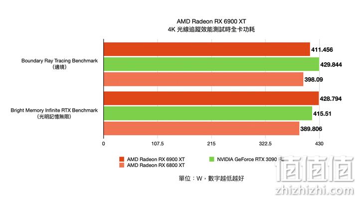 AMD Radeon RX6900XT显卡在4K光线追踪测试下的功耗表现