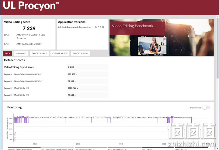 AMD Radeon RX6900XT显卡的UL Procyon Video Editing Benchmark影片编辑效能测试结果