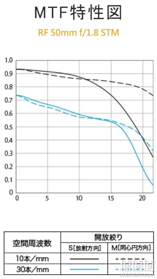 RF 50mm f/1.8 STM MTF曲线图