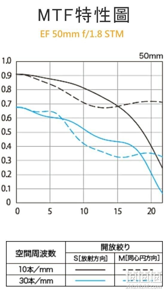 EF 50mm f/1.8 STM MTF曲线图