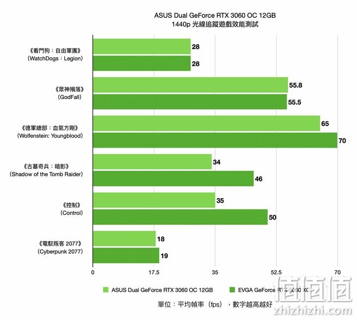 ASUS DUAL-RTX3060-O12G 显卡实测:20厘米的1080p性能小巨人
